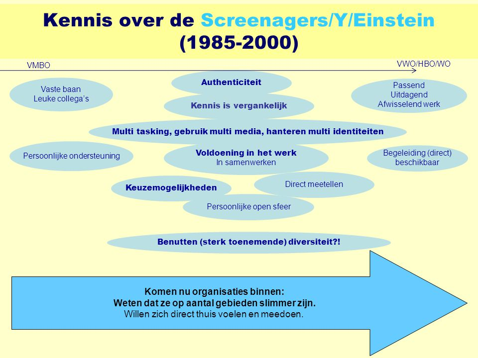 Kennis over de Screenagers/Y/Einstein (1985-2000)