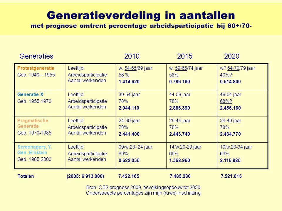 Generatieverdeling in aantallen met prognose omtrent percentage arbeidsparticipatie bij 60+/70-