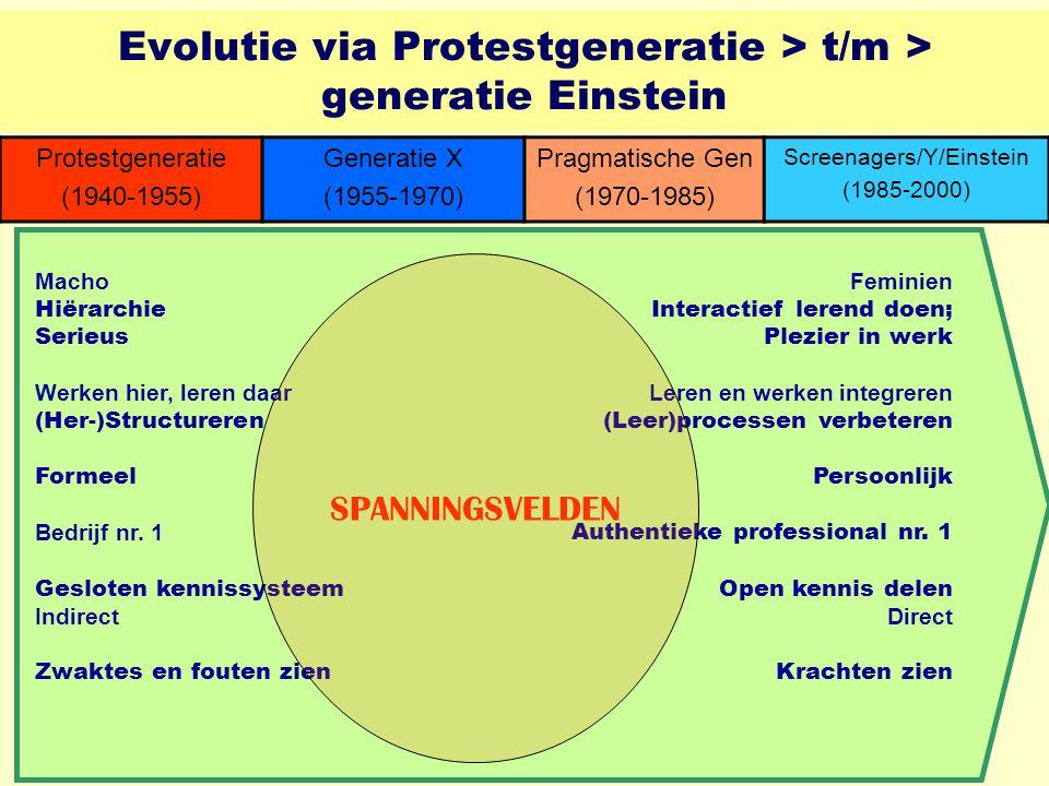 Evolutie via Protestgeneratie > t/m > generatie Einstein