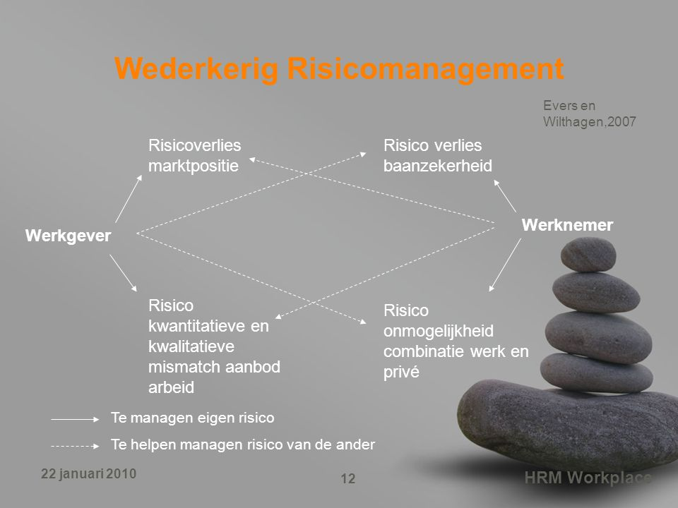 Wederkerig Risicomanagement
