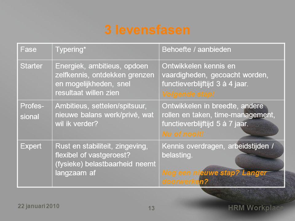 3 levensfasen Fase Typering* Behoefte / aanbieden Starter