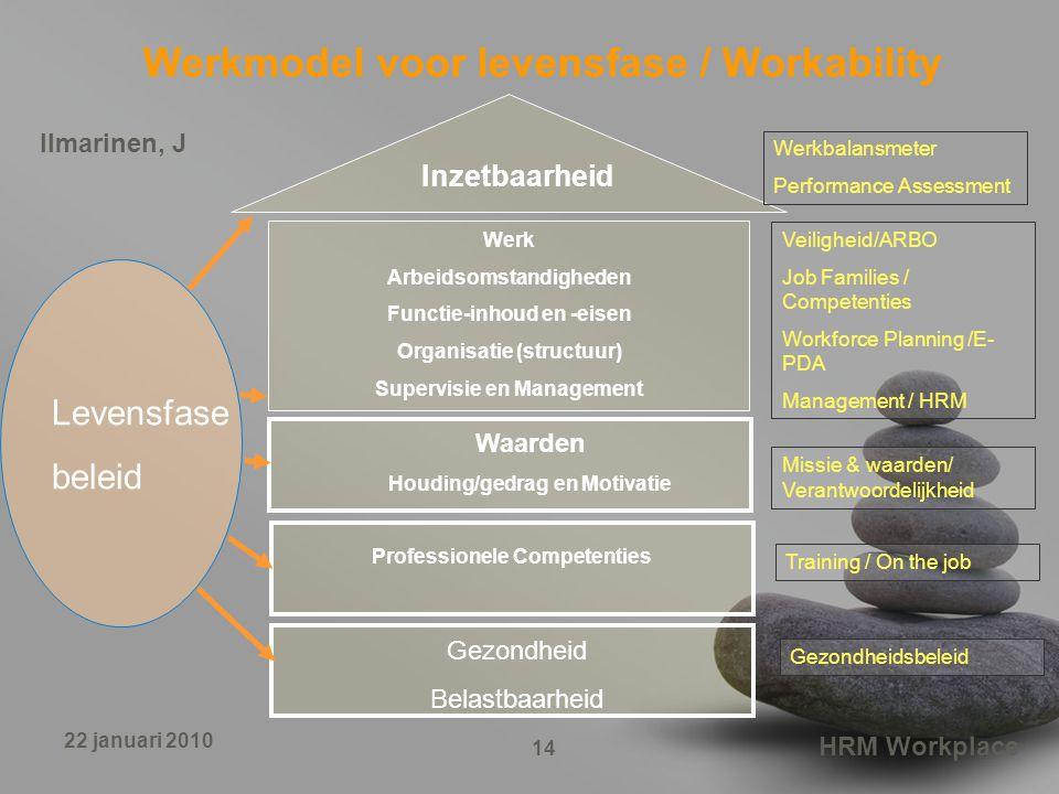 Werkmodel voor levensfase / Workability