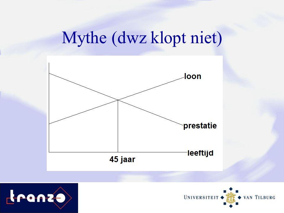 Mythe (dwz klopt niet)