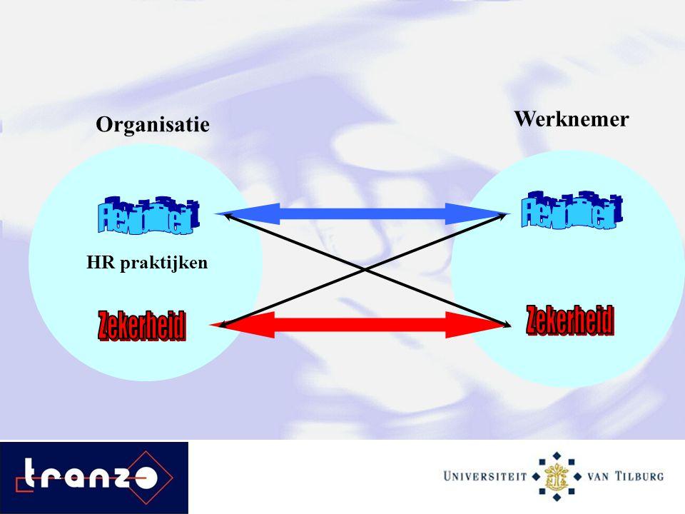Werknemer Organisatie Flexibiliteit Flexibiliteit Zekerheid Zekerheid