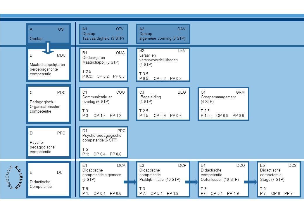 A OS Opstap. A1 OTV. Opstap. Taalvaardigheid (9 STP)