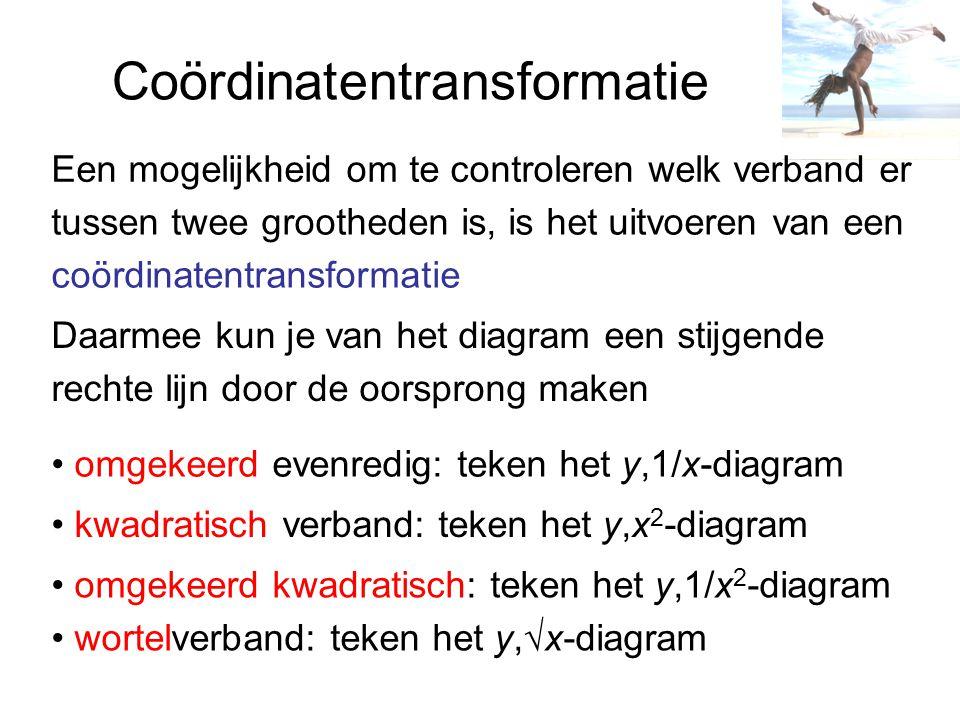 Coördinatentransformatie