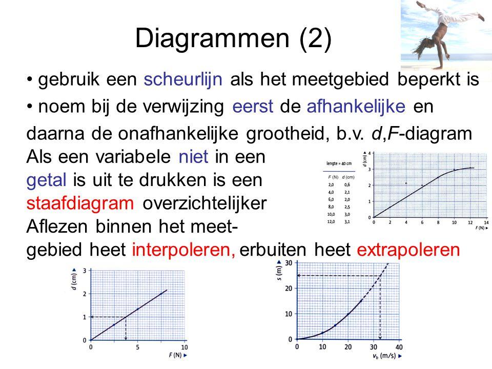 Diagrammen (2) gebruik een scheurlijn als het meetgebied beperkt is