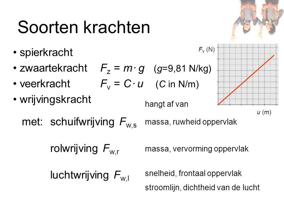 Soorten krachten spierkracht zwaartekracht Fz = m· g (g=9,81 N/kg)