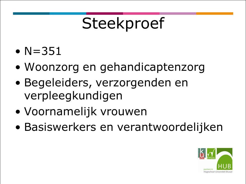 Steekproef N=351 Woonzorg en gehandicaptenzorg