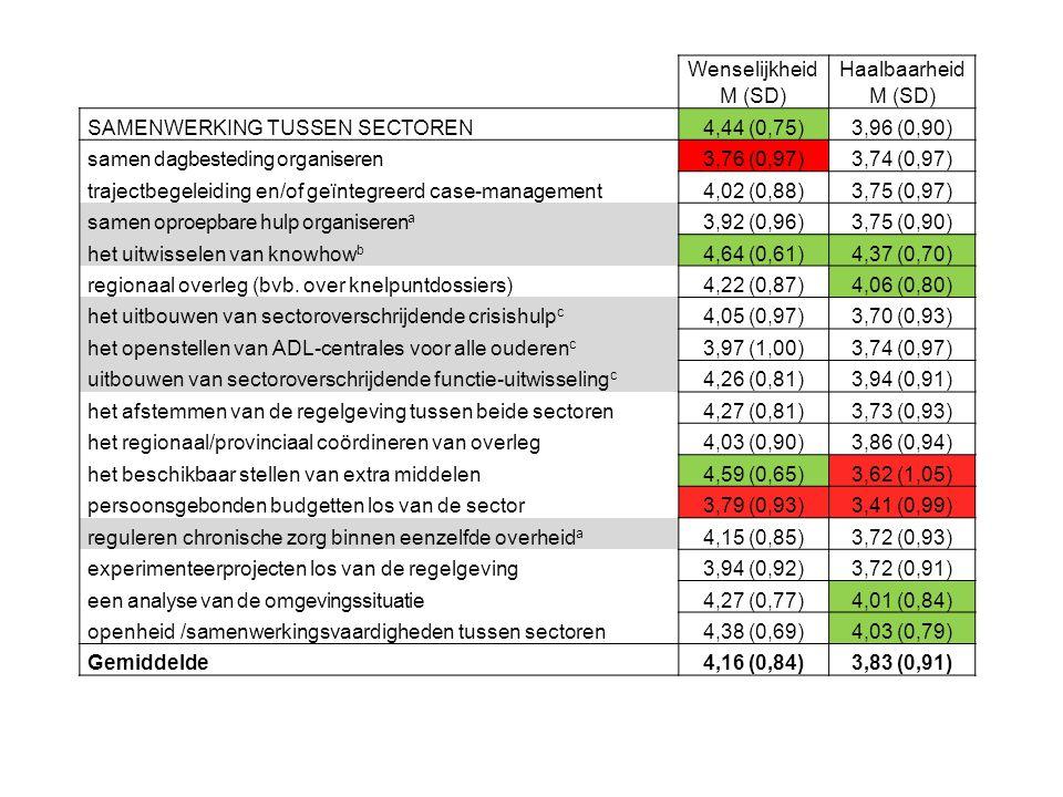 Wenselijkheid. M (SD) Haalbaarheid. SAMENWERKING TUSSEN SECTOREN. 4,44 (0,75) 3,96 (0,90) samen dagbesteding organiseren.