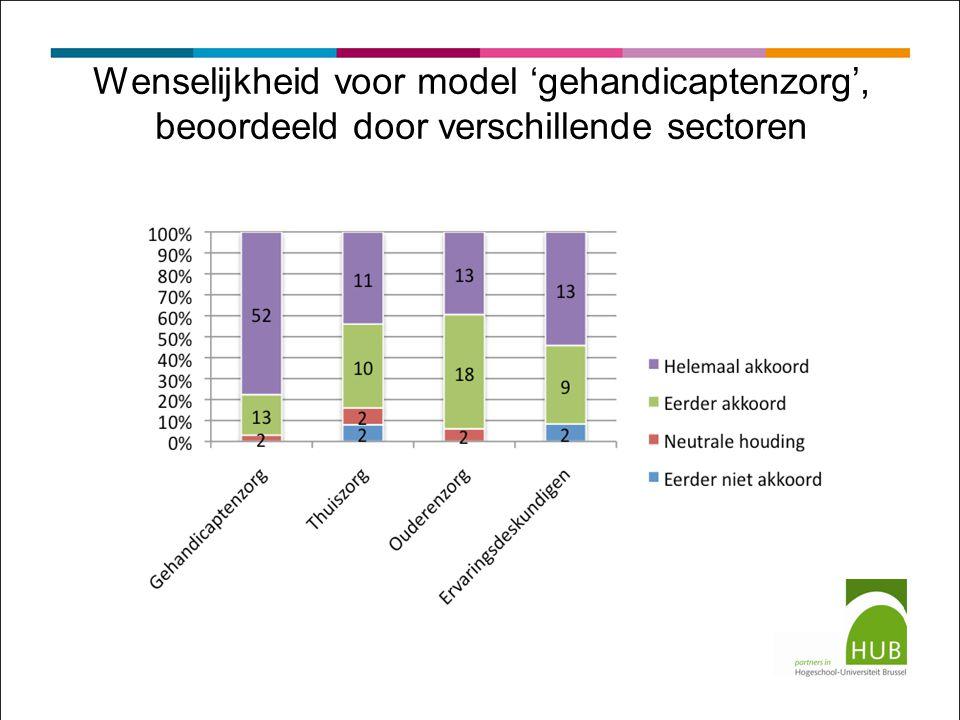 Wenselijkheid voor model 'gehandicaptenzorg', beoordeeld door verschillende sectoren