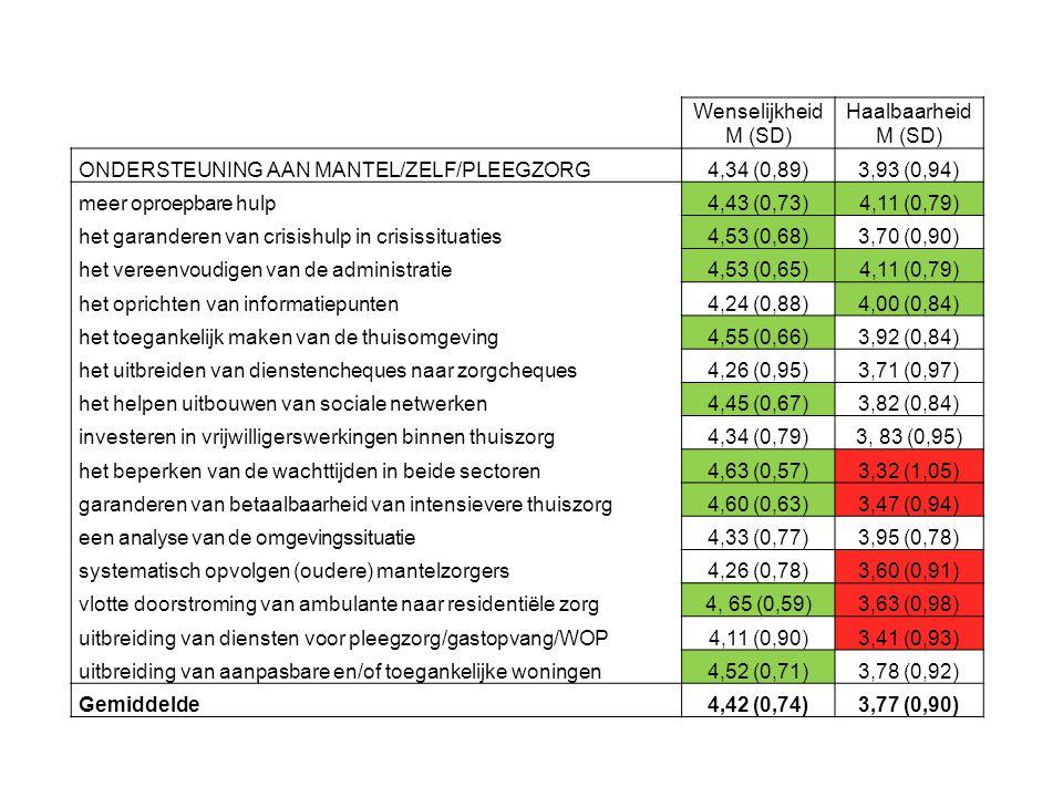Wenselijkheid M (SD) Haalbaarheid M (SD) ONDERSTEUNING AAN MANTEL/ZELF/PLEEGZORG. 4,34 (0,89)