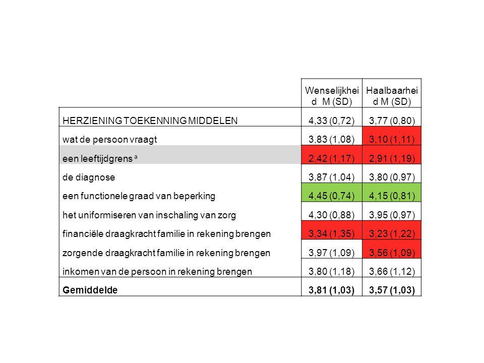 Wenselijkhei d M (SD) Haalbaarhei d M (SD) HERZIENING TOEKENNING MIDDELEN. 4,33 (0,72) 3,77 (0,80)