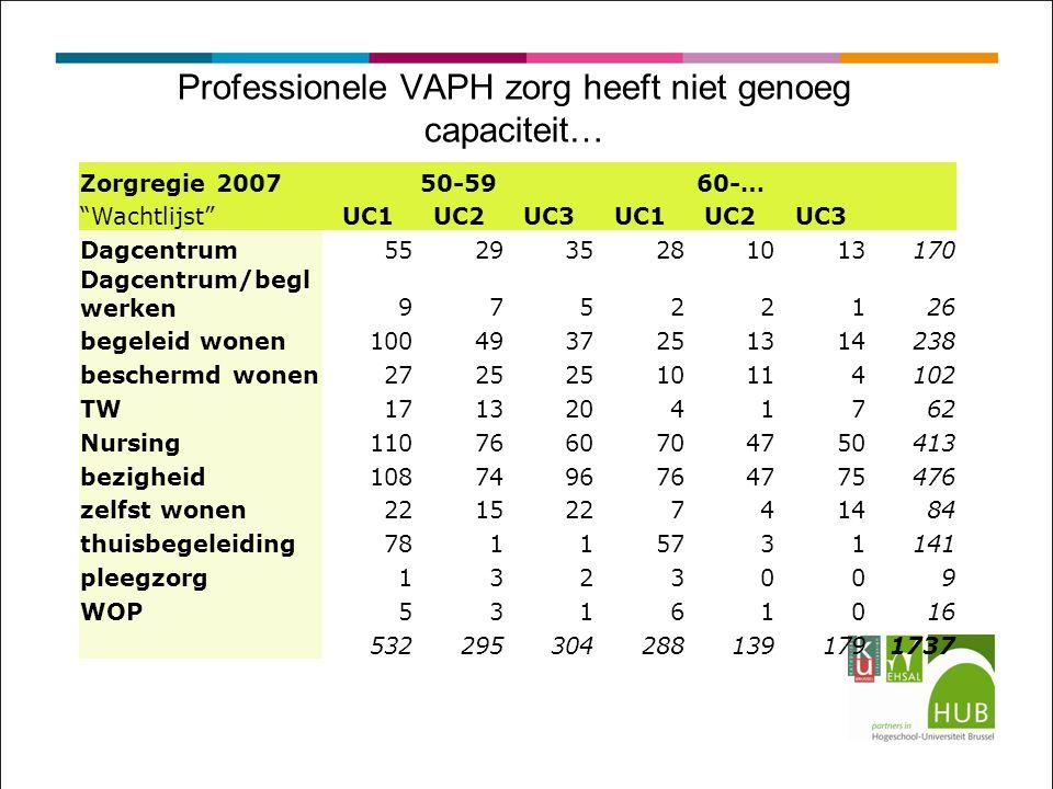 Professionele VAPH zorg heeft niet genoeg capaciteit…