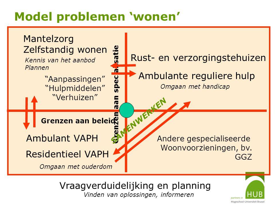 Model problemen 'wonen'
