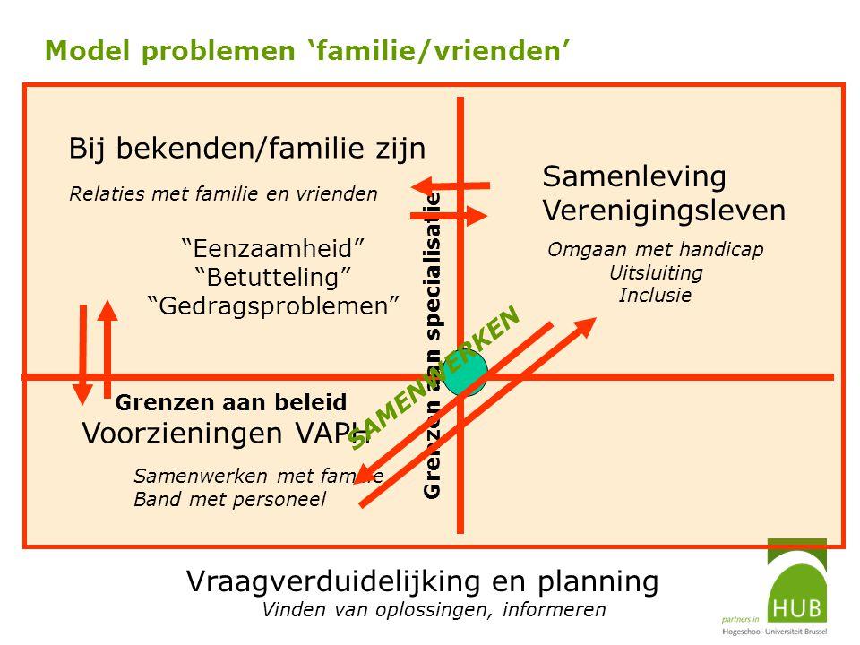 Model problemen 'familie/vrienden'