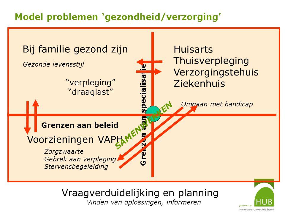 Model problemen 'gezondheid/verzorging'