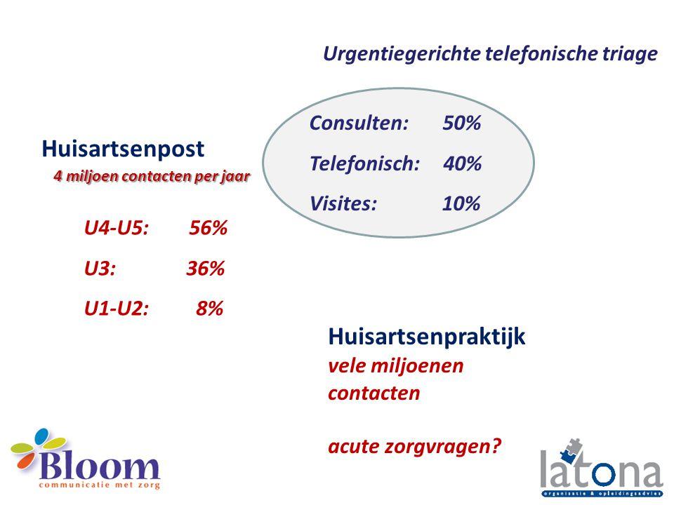 Huisartsenpost Huisartsenpraktijk Urgentiegerichte telefonische triage