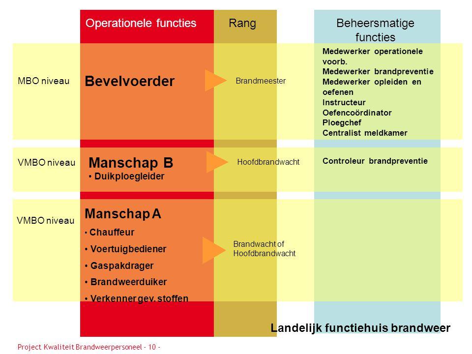 Bevelvoerder Manschap B Manschap A Operationele functies Rang