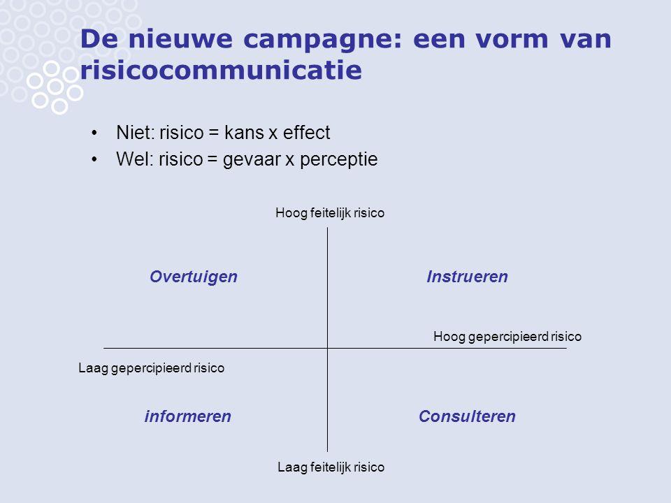 De nieuwe campagne: een vorm van risicocommunicatie