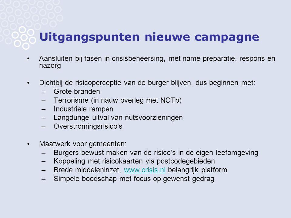 Uitgangspunten nieuwe campagne