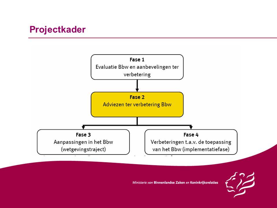 Projectkader Ministerie van BZK