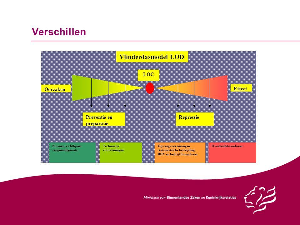Verschillen Vlinderdasmodel LOD Oorzaken Effect