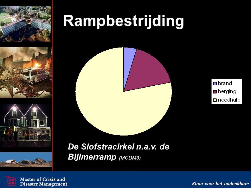 Rampbestrijding Test De Slofstracirkel n.a.v. de Bijlmerramp (MCDM3)