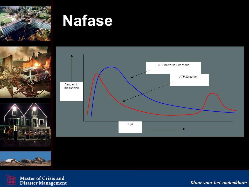 Nafase Test SE Fireworks, Enschede ATF, Drachten Aandacht / inspanning