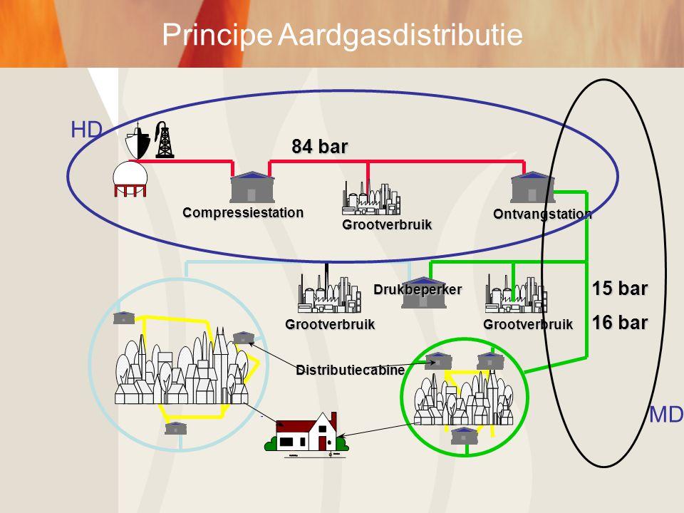 Principe Aardgasdistributie