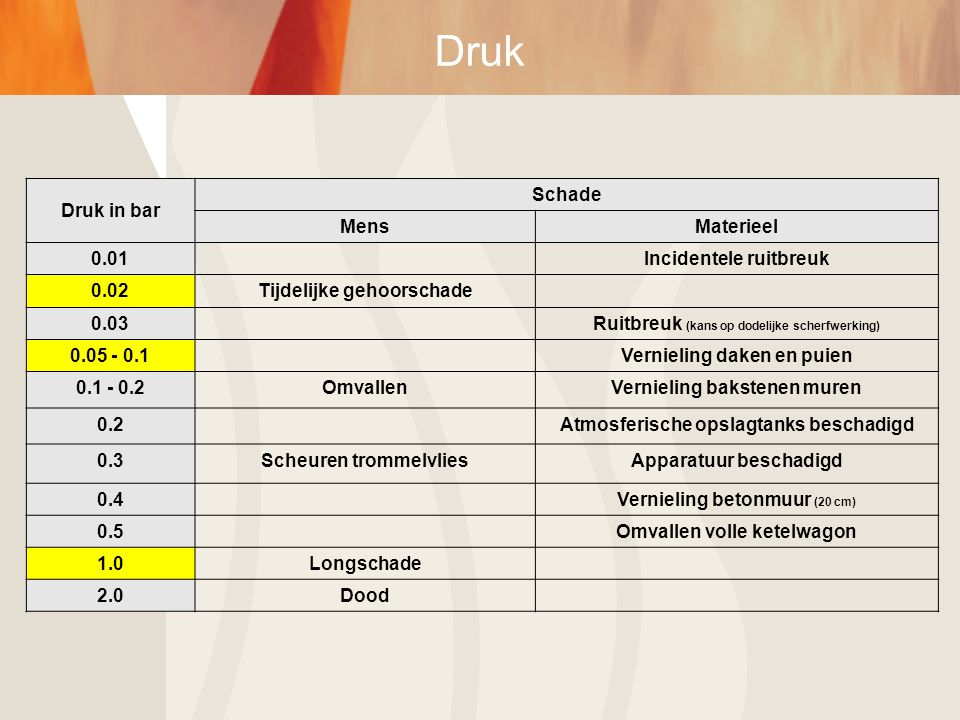 Druk Druk in bar Schade Mens Materieel 0.01 Incidentele ruitbreuk 0.02