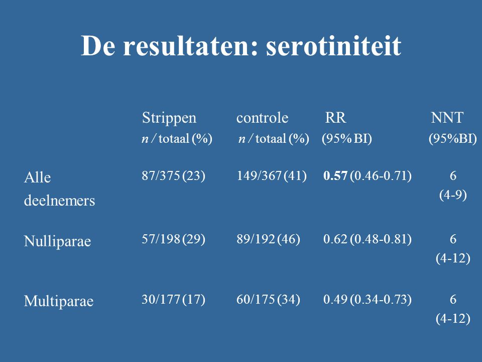 De resultaten: serotiniteit