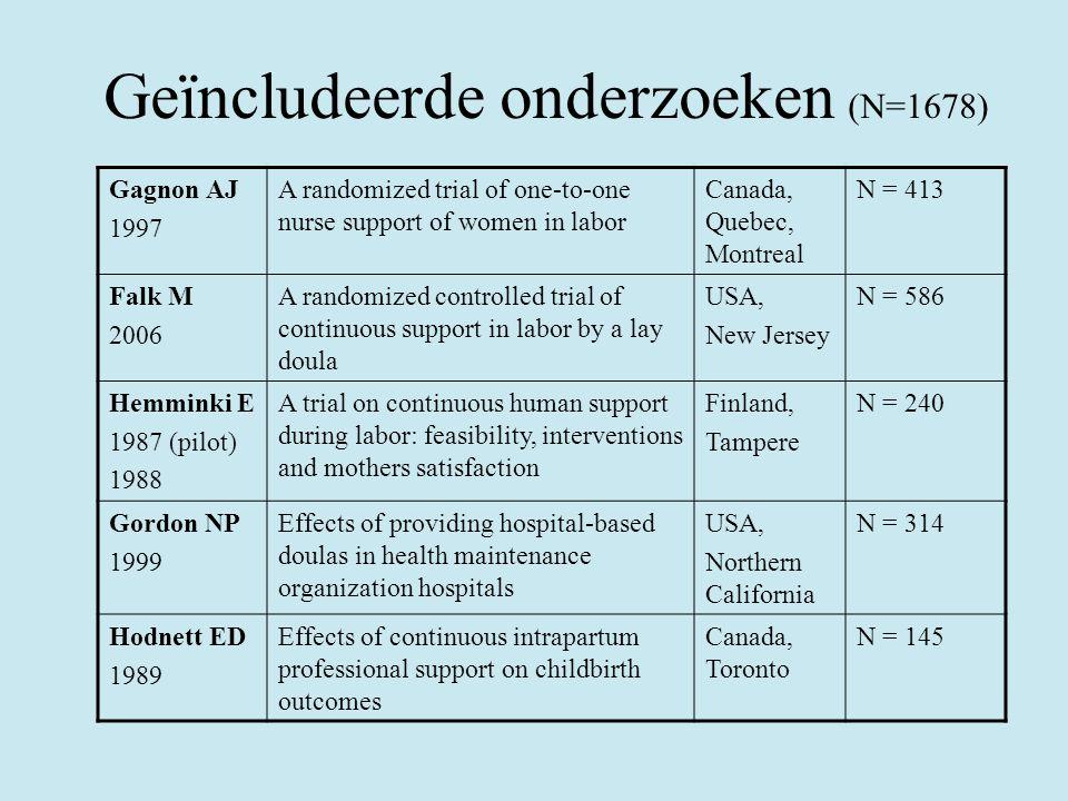Geïncludeerde onderzoeken (N=1678)