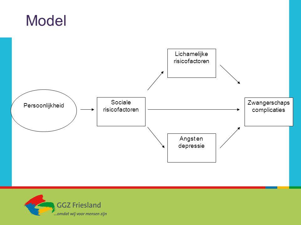 Model Sociale risicofactoren Lichamelijke risicofactoren