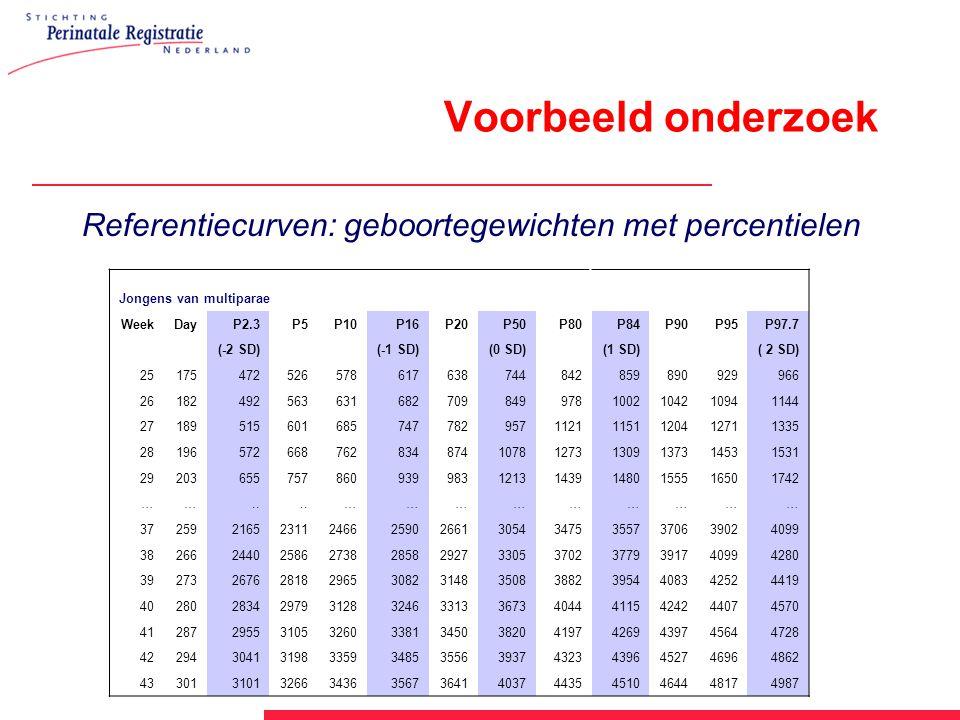 Voorbeeld onderzoek. Referentiecurven: geboortegewichten met percentielen. Jongens van multiparae.