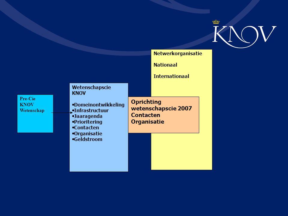 Oprichting wetenschapscie 2007 Contacten Organisatie