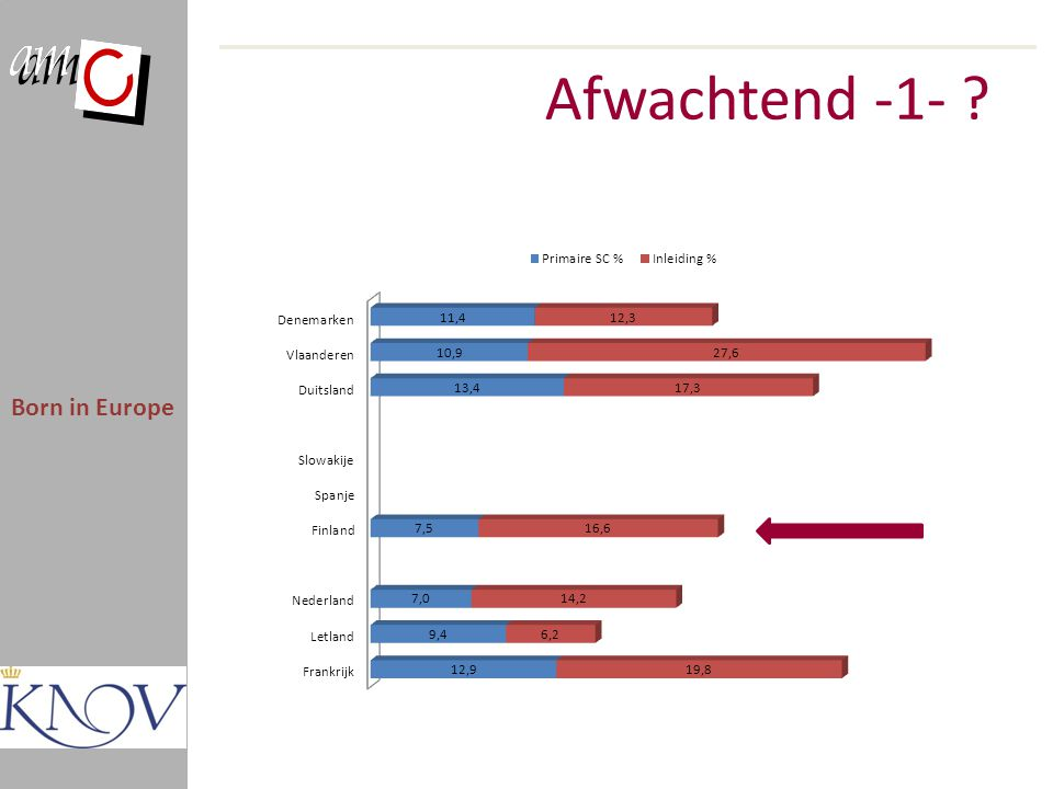 Afwachtend -1- Born in Europe