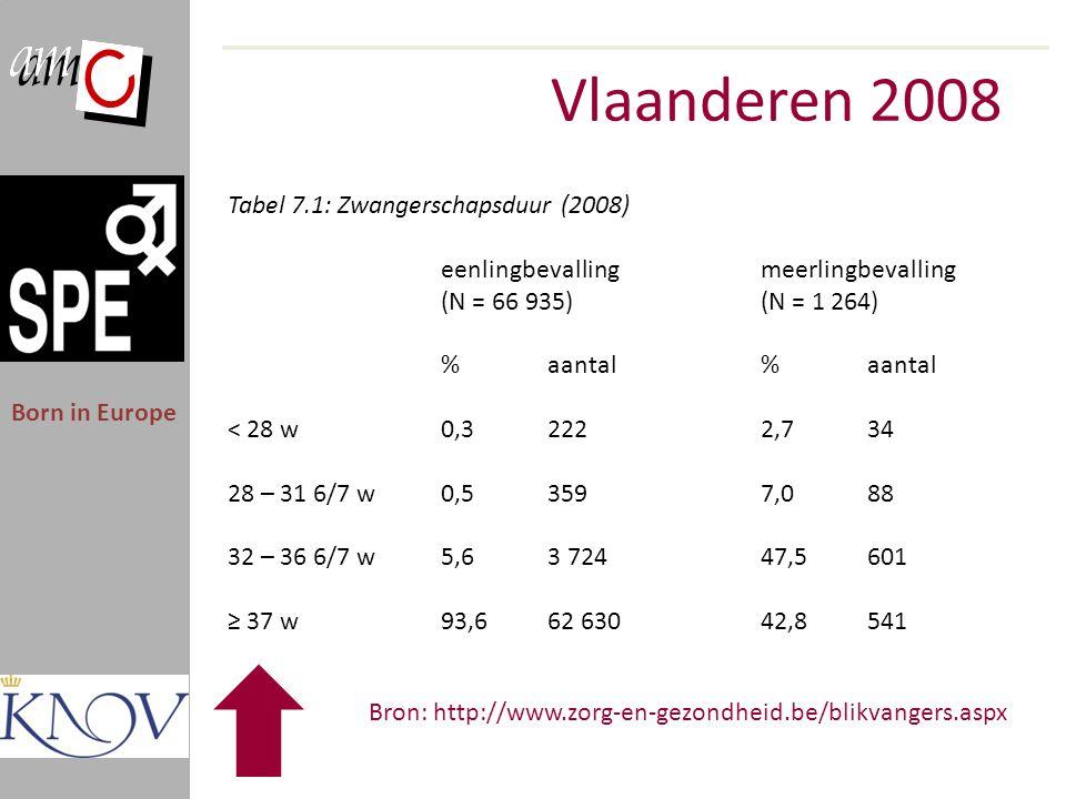 Vlaanderen 2008 Tabel 7.1: Zwangerschapsduur (2008)