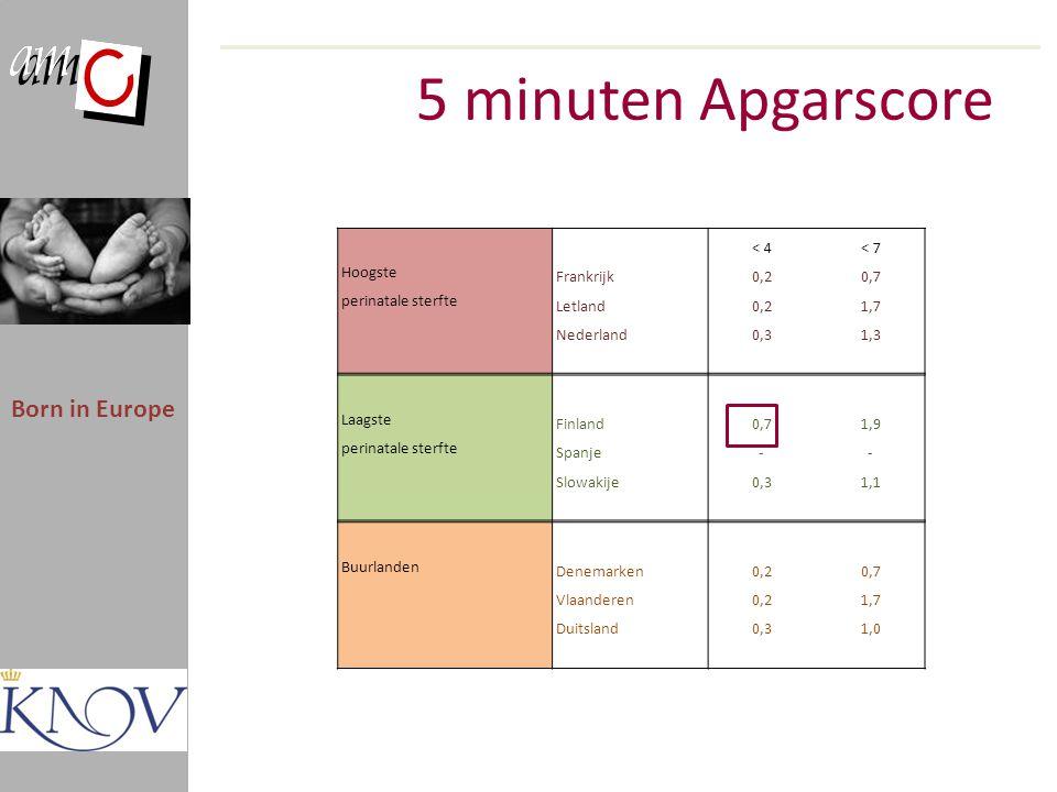 5 minuten Apgarscore Born in Europe < 4 < 7 Hoogste Frankrijk