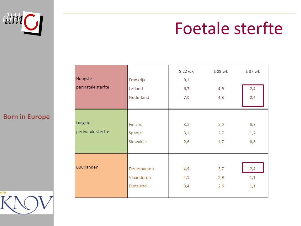 Foetale sterfte Born in Europe ≥ 22 wk ≥ 28 wk ≥ 37 wk Hoogste
