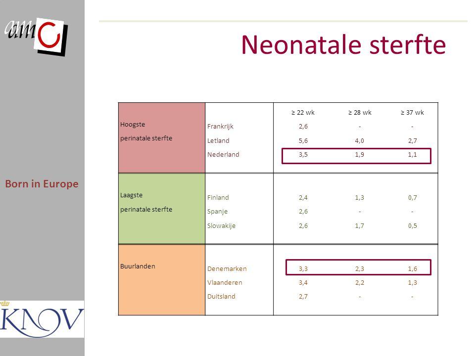 Neonatale sterfte Born in Europe ≥ 22 wk ≥ 28 wk ≥ 37 wk Hoogste