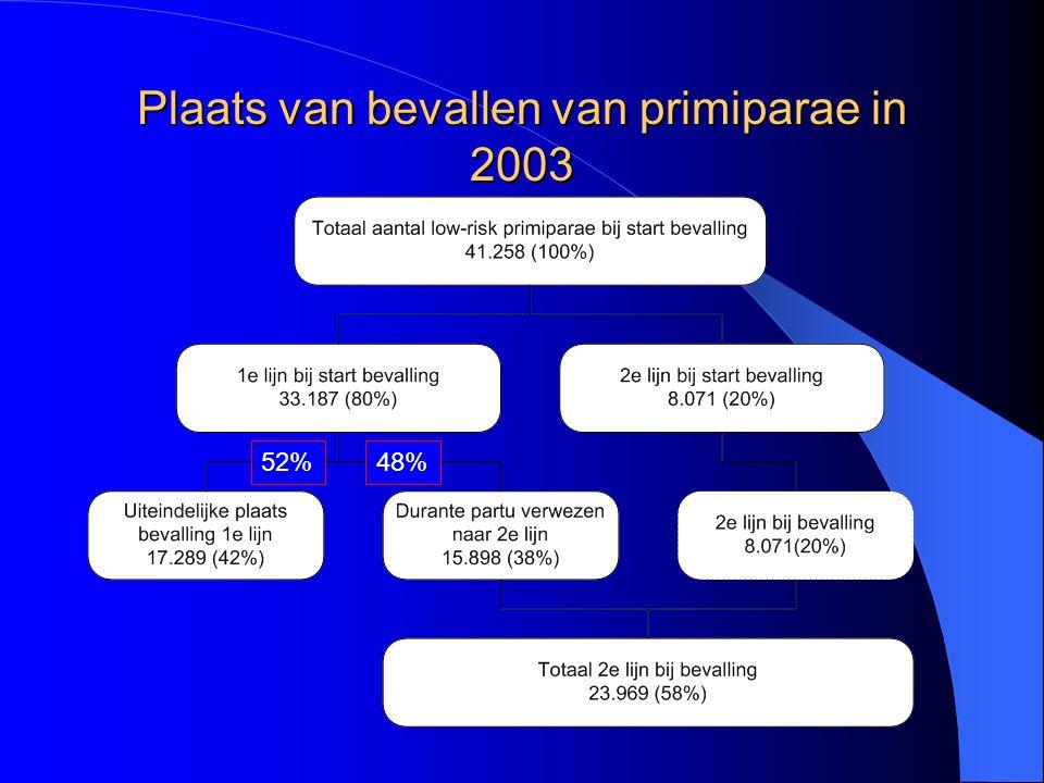 Plaats van bevallen van primiparae in 2003