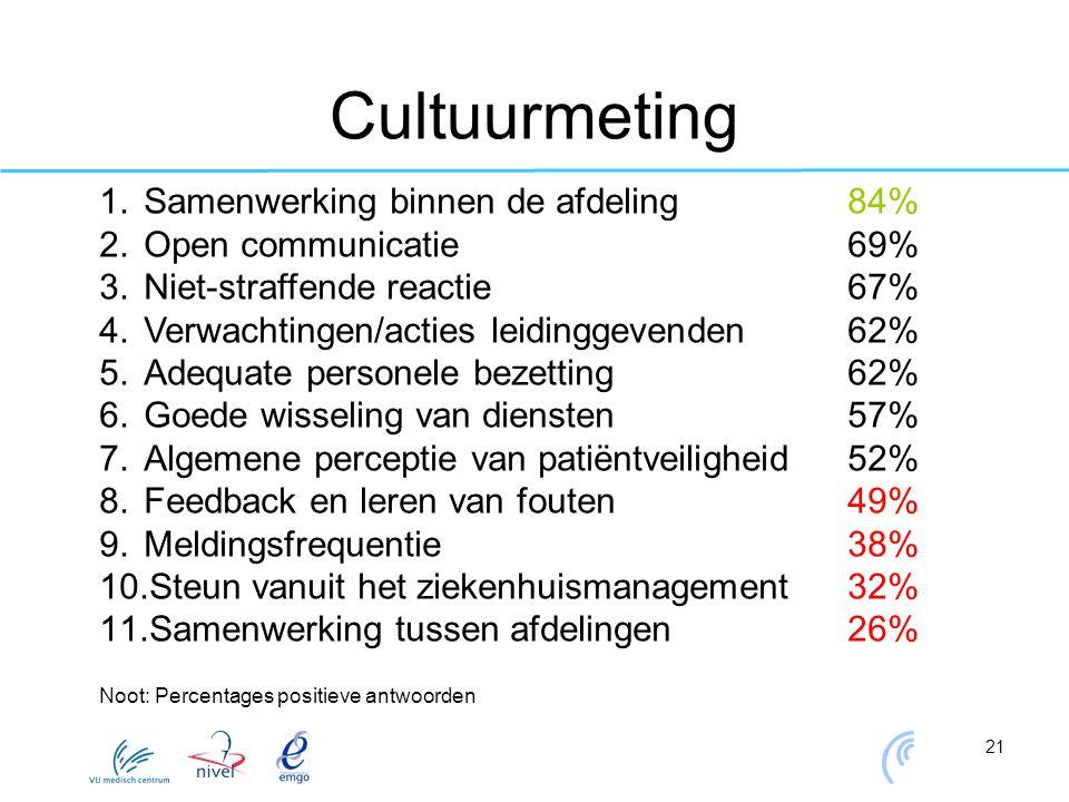Cultuurmeting Samenwerking binnen de afdeling 84%