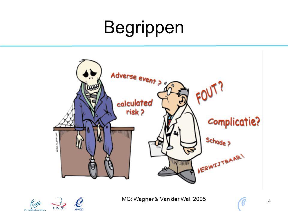 Begrippen MC: Wagner & Van der Wal, 2005
