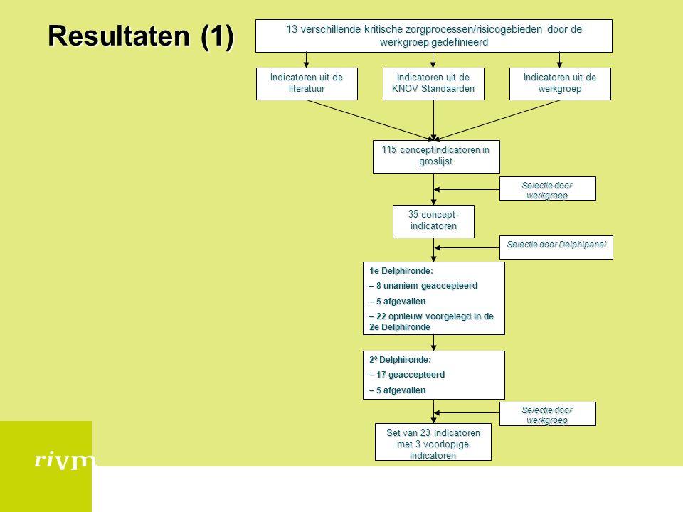 Resultaten (1) Indicatoren uit de literatuur. Indicatoren uit de KNOV Standaarden. Indicatoren uit de werkgroep.