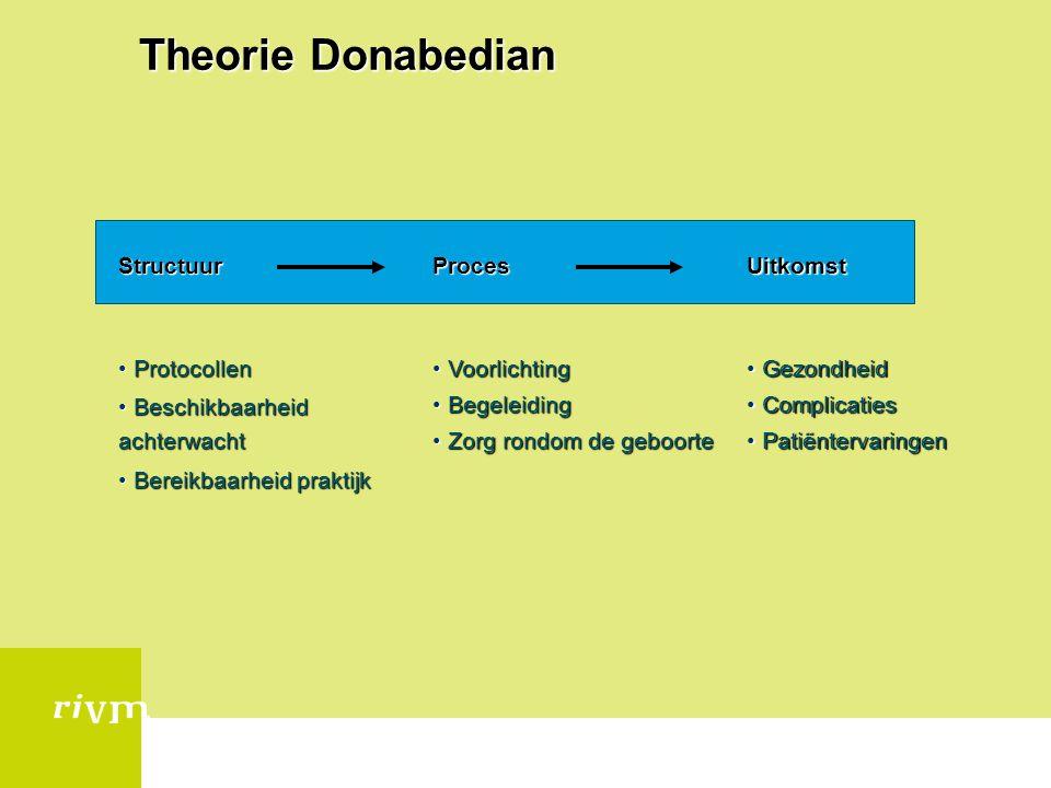 Theorie Donabedian Gezondheid Complicaties Patiëntervaringen