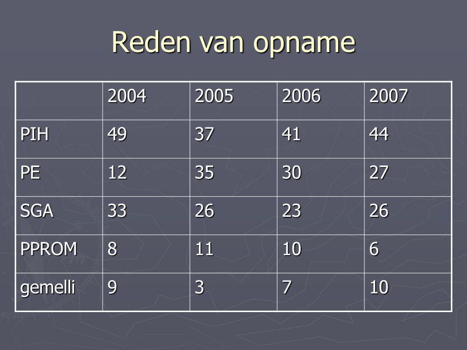 Reden van opname 2004. 2005. 2006. 2007. PIH. 49. 37. 41. 44. PE. 12. 35. 30. 27. SGA.