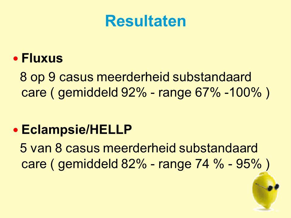 Resultaten Fluxus. 8 op 9 casus meerderheid substandaard care ( gemiddeld 92% - range 67% -100% ) Eclampsie/HELLP.