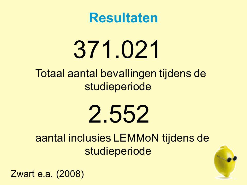 Resultaten Totaal aantal bevallingen tijdens de studieperiode 2.552
