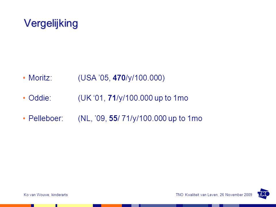 Vergelijking Moritz: (USA '05, 470/y/100.000)